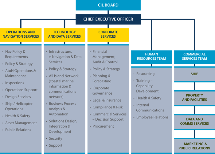 Organisation Amp Board